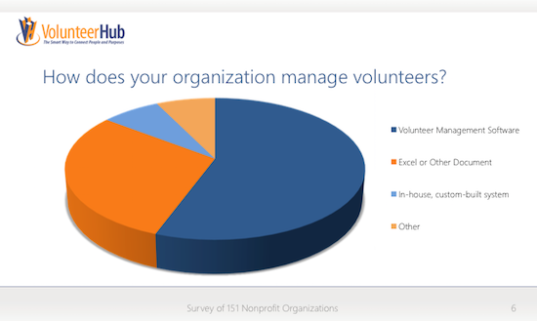 Managing Volunteers Online