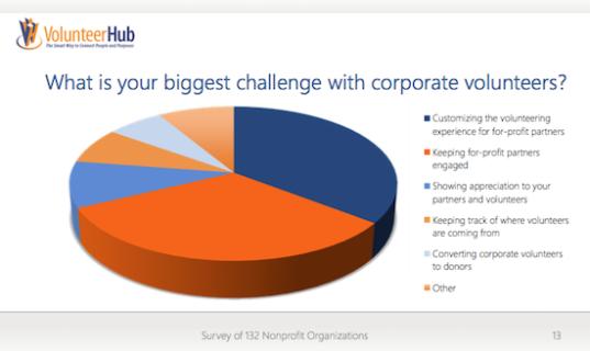 Engaging Corporate Volunteers