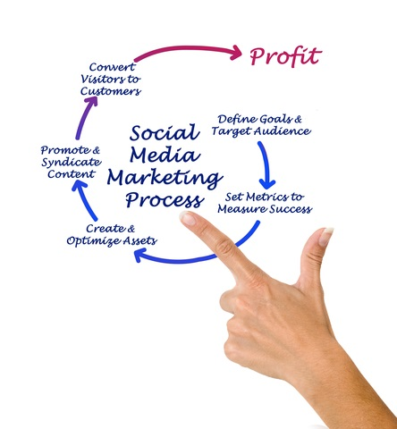 Social Media - Cost Effective Marketing Strategies For Nonprofits